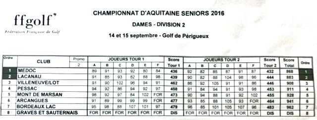 aquitaine-dames-div2-perigueux