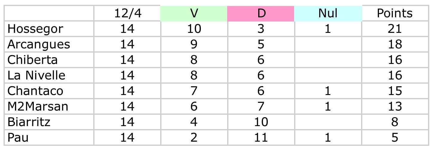 Resultats SB